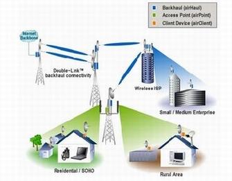 10 Km Wireless Isp Setup Go Wireless Pakistan Wireless